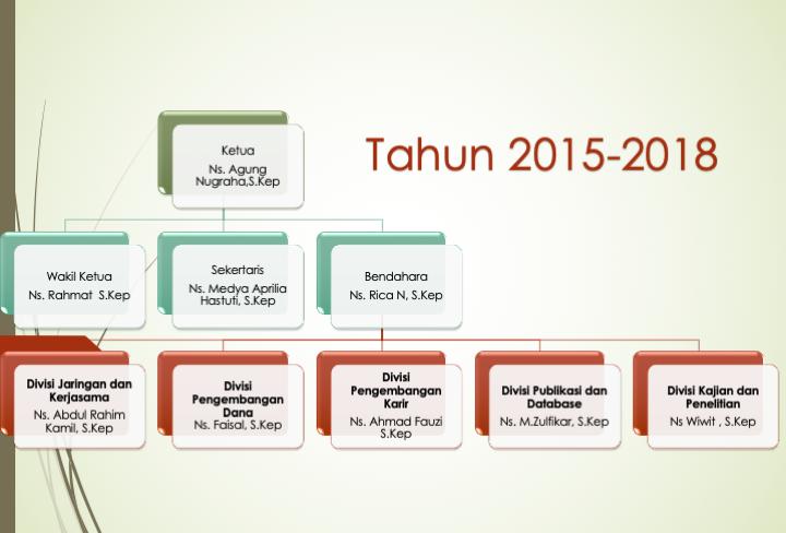 Struktur Alumni 2015