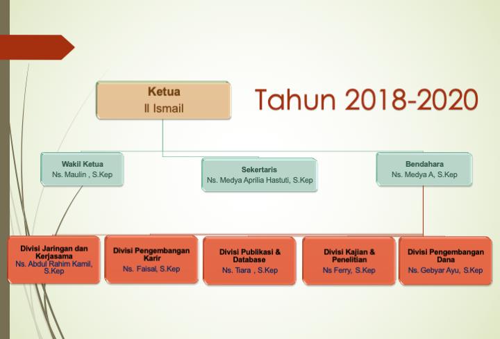 Struktur Alumni 2018